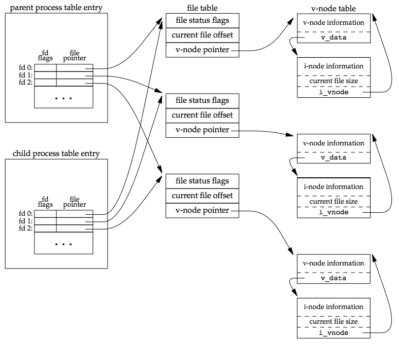 process creation in unix