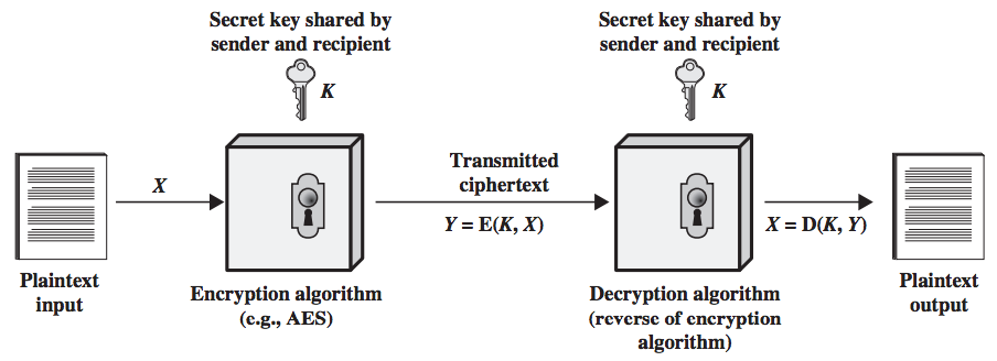 Chapter 2  Classical Encryption Techniques - Shichao's Notes