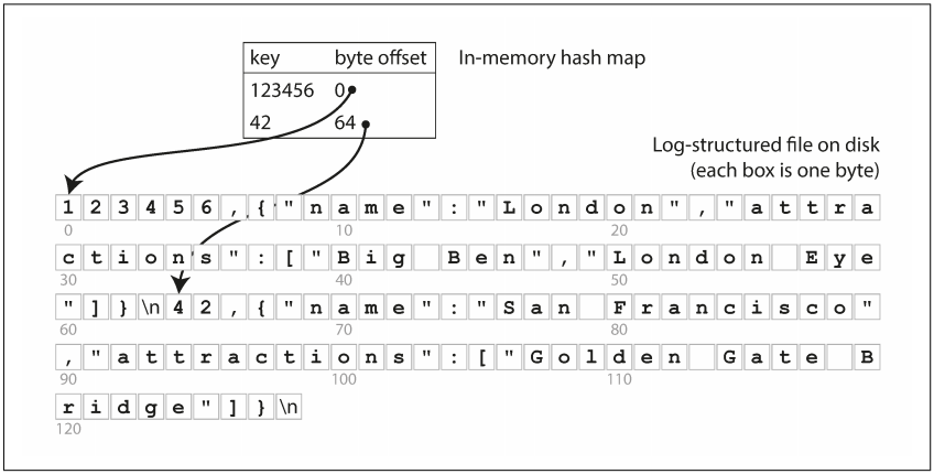 Chatper 3  Storage and Retrieval - Shichao's Notes