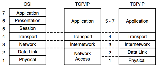 MC1628 TCP/IP Protocol Suite