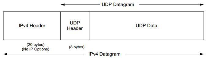 how to find source port number from udp header