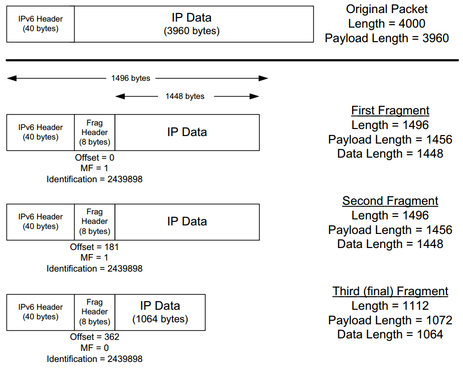 Chapter 5  The Internet Protocol (IP) - Shichao's Notes