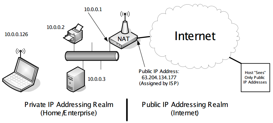 Chapter 7  Firewalls and Network Address Translation (NAT