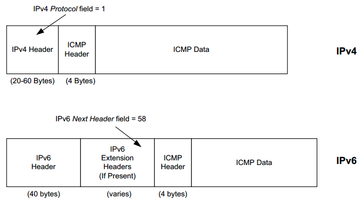 Chapter 8  ICMPv4 and ICMPv6: Internet Control Message