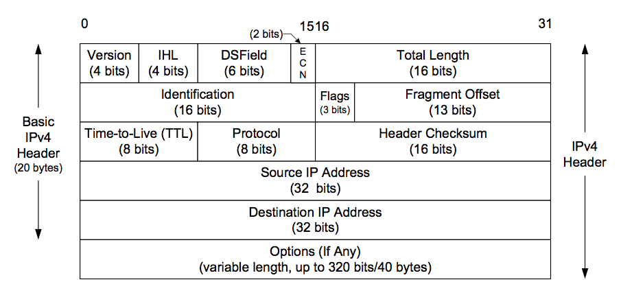Chapter 2  The Transport Layer: TCP, UDP, and SCTP - Shichao's Notes