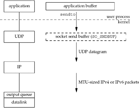 Chapter 2  The Transport Layer: TCP, UDP, and SCTP