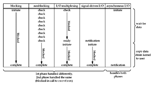 Chapter 6  I/O Multiplexing: The select and poll Functions