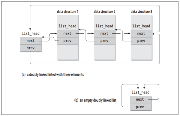 Figure 3-3. Doubly linked lists built with list_head data structures